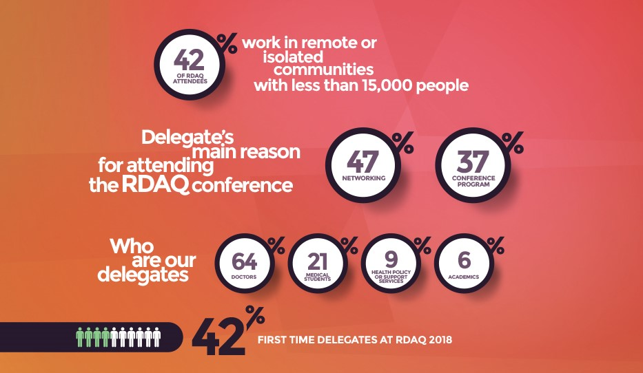 Info Graphic - Reasons for attending the conference